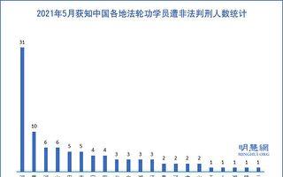 5月份 至少96名法轮功学员被非法判刑