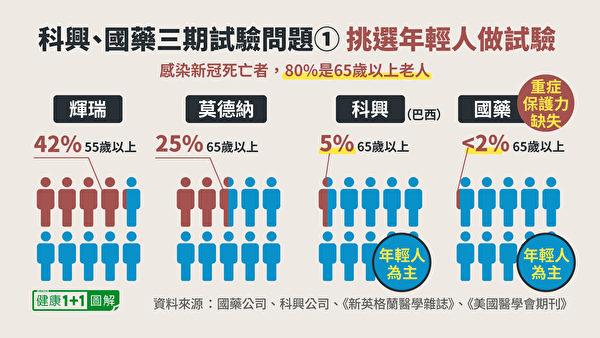 国药疫苗、科兴疫苗三期临床试验对象人群,以年轻人为主,老年人占比极少。(健康1+1/大纪元)