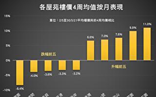 香港楼价一周上升0.36% 新界东涨最多上扬2.11%