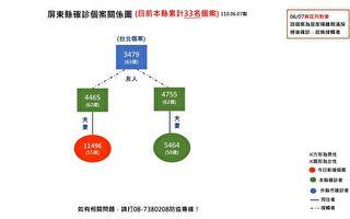 屏東連6例陰轉陽確診 規劃3大型接種站