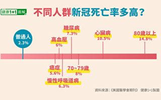 报告: 染疫死者9成患慢性病中位年龄87