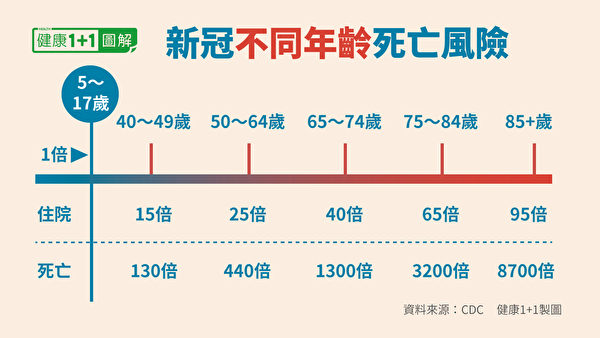 老年人為新冠肺炎死亡率最高的族群。(健康1+1/大紀元)