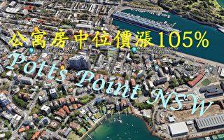 在过去十年 澳洲房价涨幅最大的前五区