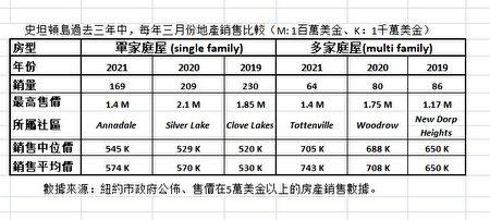 史坦頓島過去三年中,每年三月份地產銷售比較(M: 1百萬美金、K:1千萬美金)