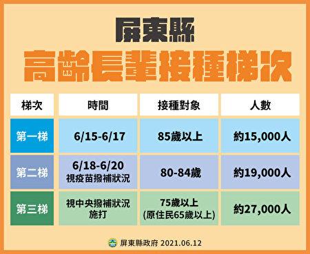屏東縣獲撥補2.9萬劑AZ疫苗,85歲以上列為第一批15日開始施打,第二批為80-84歲的長者,預計18到20日施打。