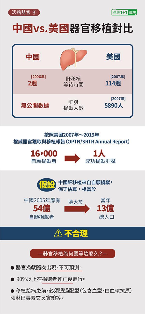 中國與美國器官移植情況對比。(健康1+1/大紀元)