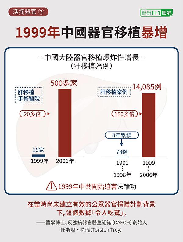 中國大陸在1999年以後,器官移植業出現爆炸性的增長。圖為以肝移植為例的數據暴增。(健康1+1/大紀元)