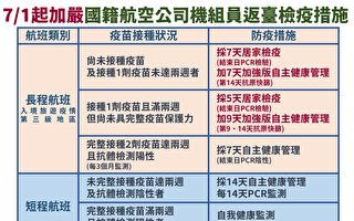 國籍機組員檢疫措施調整 台自7月起未打疫苗者「7+7」