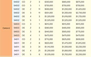 2021舊金山灣區房價 5月份銷售一覽(下)