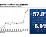纽约州五月销售税较去年同期增长近六成
