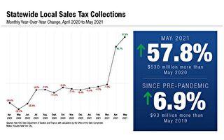 紐約州五月銷售稅較去年同期增長近六成