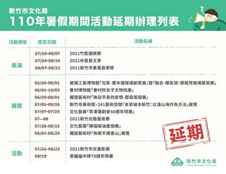 因疫情严峻,新竹市暑期多项大型艺文活动,包括2021新竹光临艺术节、2021竹堑国乐节、仲夏艺文季、儿童影展、东风音乐祭等,均将延期办理。