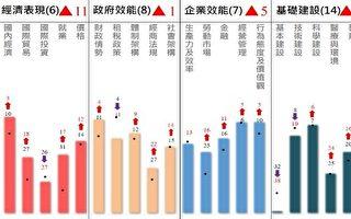 8年來最佳 台灣IMD世界競爭力評比排第8