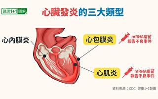 AZ疫苗新增8例血栓 輝瑞新增39個心肌炎疑似病例