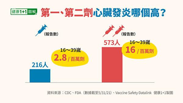 接種第二劑疫苗發生心臟發炎的比率,比第一劑高。(健康1+1/大紀元)