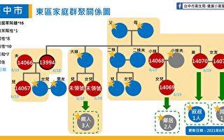 中市增6确诊 皆东区小火锅店家庭感染