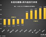 港樓一週漲0.48% 御龍山近期升逾一成