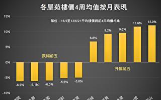 港楼一周涨0.48% 御龙山近期升逾一成