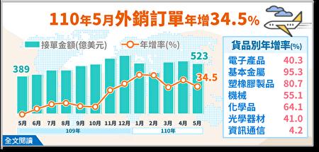 經濟部統計處21日公布5月外銷訂單,金額達522.9億美元,為歷年同月新高,年增34.5%,已連續15個月呈現正成長。