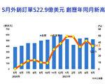 台5月外銷達1.4兆 年增34.5%續創新高