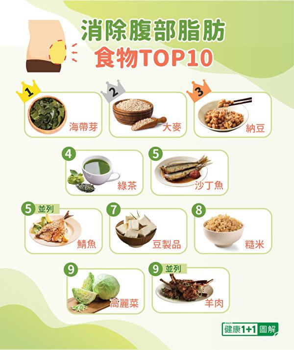 醫師、營養師等27位專家,選出消除內臟脂肪食物前十名。(健康1+1/大紀元)