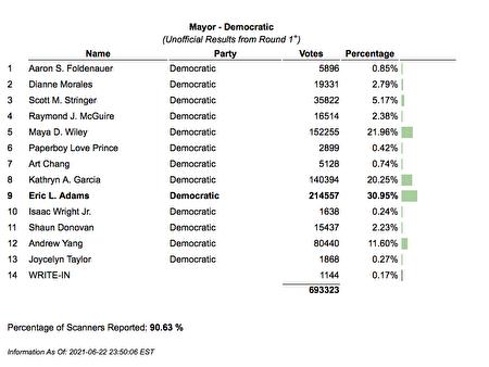 6月22日晚,紐約市選舉委員會公布第一輪的非官方初步票數。
