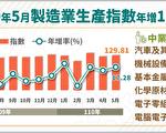 無懼疫情 5月製造業生產指數連十六紅
