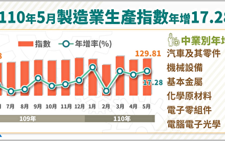 无惧疫情 5月制造业生产指数连十六红