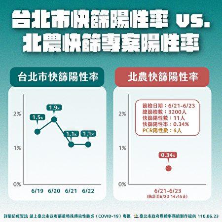 臺北市長柯文哲23日指出,北農21日至23日專案快篩3,200人,陽性數僅11人、陽性率0.34%,比全臺北平均值還低,沒有那麼嚴重。