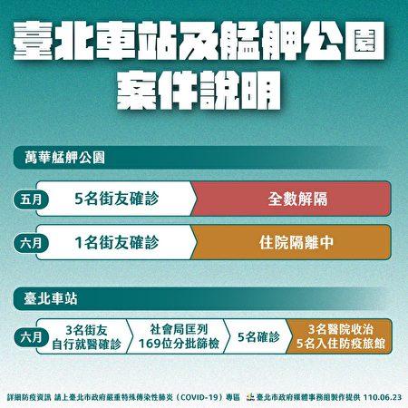 臺北市政府社會局說明街友確診處理情形。