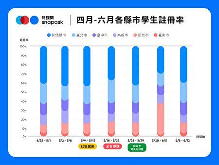 新用戶數以五都占比逾半較高,其中又以台北市、台中市及新北市人數較多。