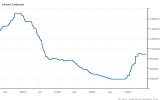 锂价荣景到来? 全球第3大锂商称将回高点