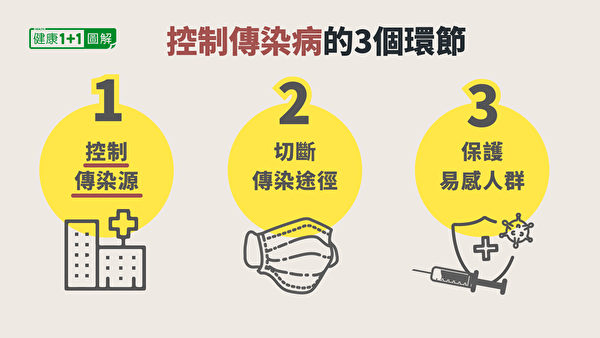 傳染病的控制分為三個環節:「控制傳染源」、「切斷傳播途徑」以及「保護易被感染者」。(健康1+1/大紀元)