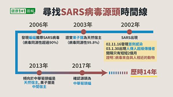 科學家花了大約14年才找到SARS的源頭。(健康1+1/大紀元)