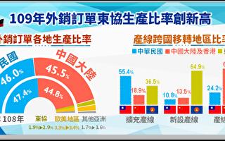 美中貿易戰影響 台廠中國生產轉銷美比重降
