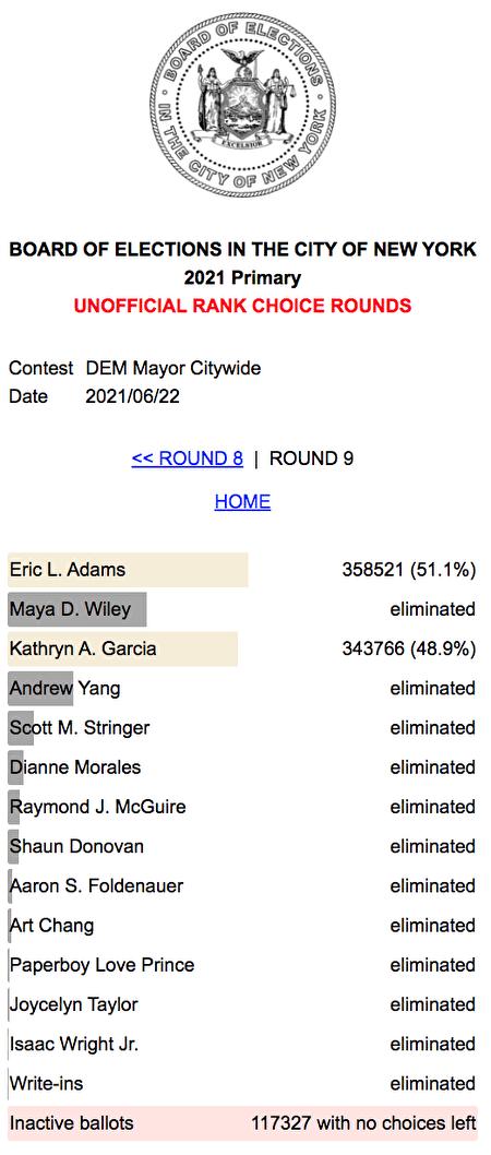 市選委會30日公布更新的初步計票結果,市長參選人亞當斯得票率為51.1%,賈西亞得票率為48.9%,雙方差距僅2.2個百分點。