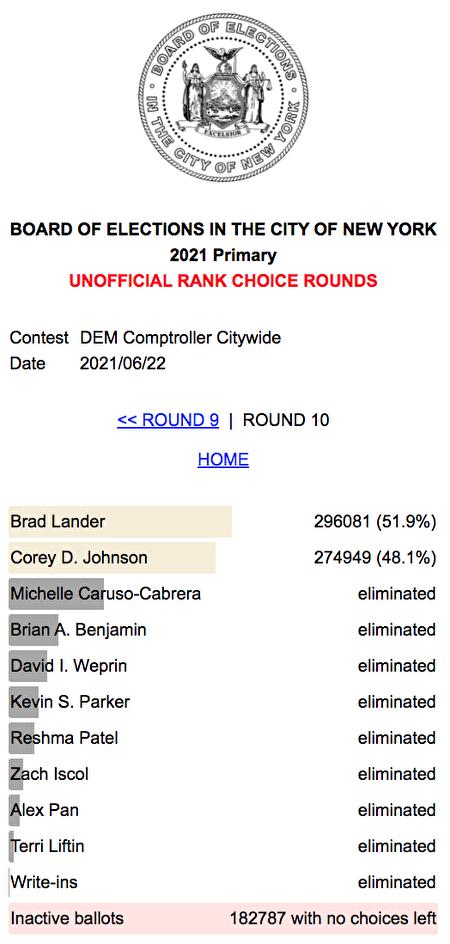 市選委會30日公布更新的初步計票結果,市主計長參選人蘭德得票率51.9%,領先張晟的48.1%。