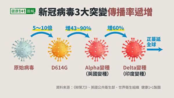 與英國變種病毒Alpha相比,Delta變種傳染力提升約60%。(健康1+1/大紀元)