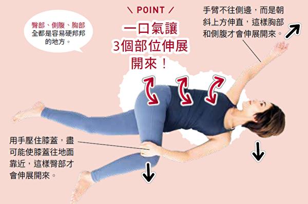 臀部、侧腹及胸部的伸展操。(采实文化提供)
