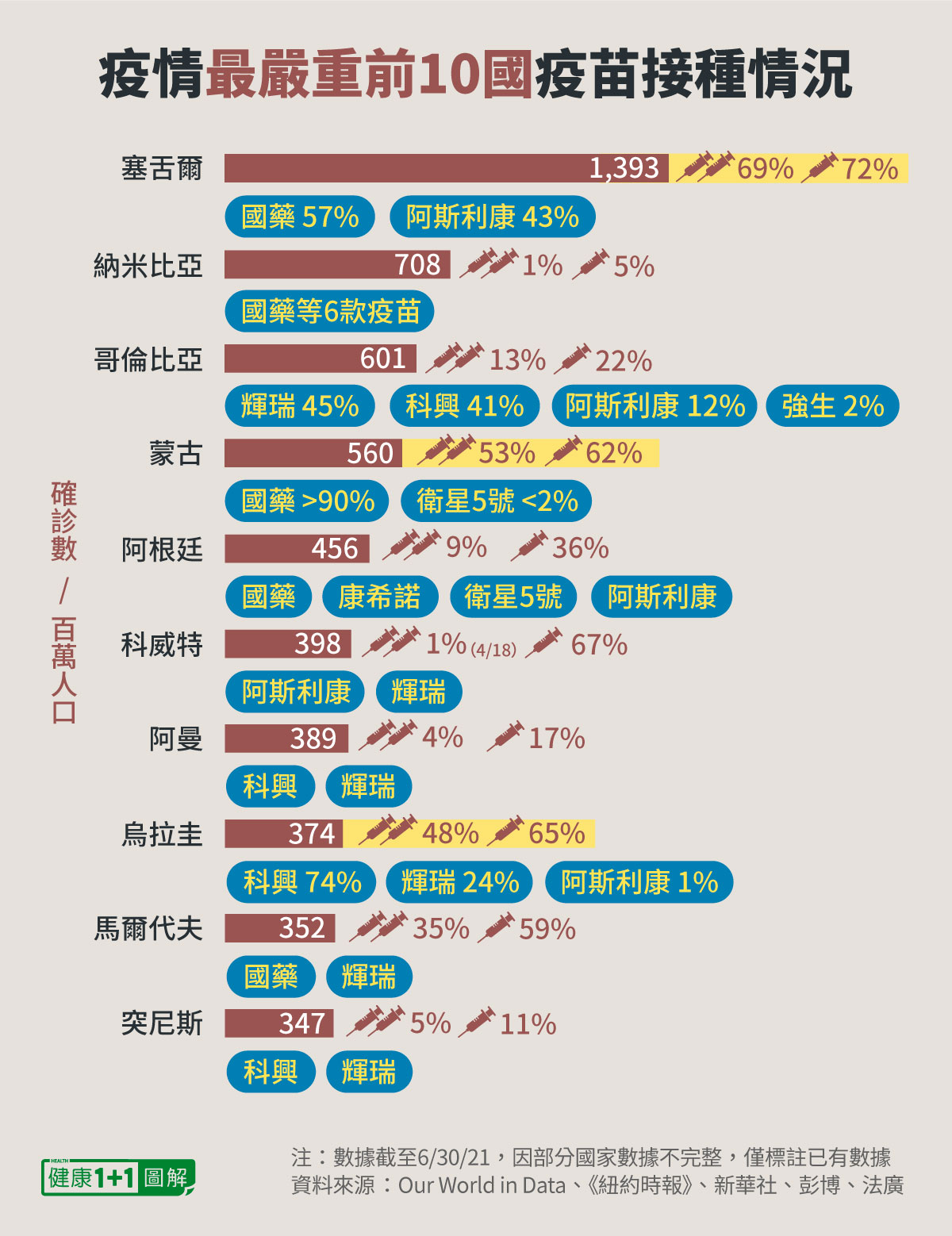 疫情最嚴重的前10名國家,大多數接種中國科興或國藥疫苗。(健康1+1/大紀元)