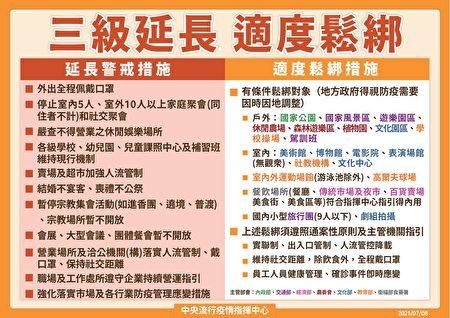 虽然延长全国三级警戒至7月26日,但13日起适度松绑部分措施。