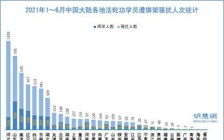 上半年大陸9470位法輪功學員被綁架騷擾