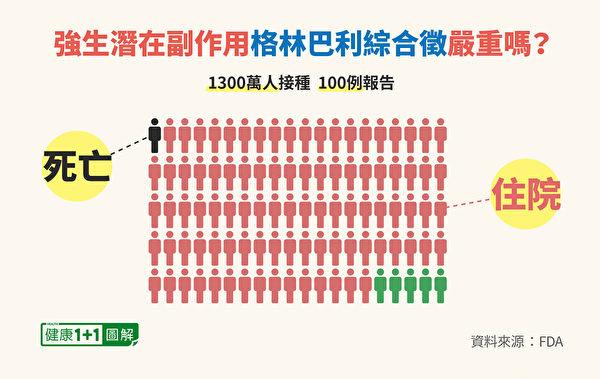 接種強生疫苗而出現格林巴利綜合徵的發生率,約为10万分之1。(健康1+1/大紀元)