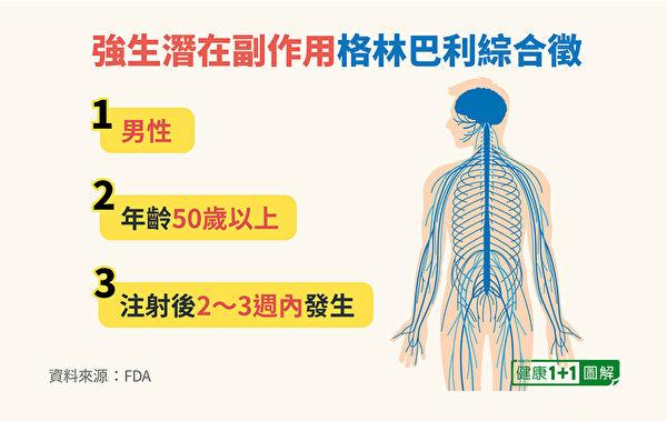 疫苗副作用格林巴利綜合症好發於男性及50歲以上的人。(健康1+1/大紀元)