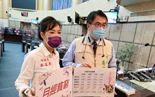 台南女性高失业低生育 议员林美燕要求解决