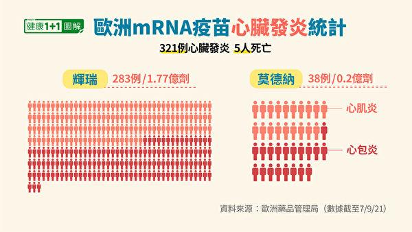 欧洲药品管理局统计的mRNA疫苗心肌炎、心包炎案例。(健康1+1/大纪元)