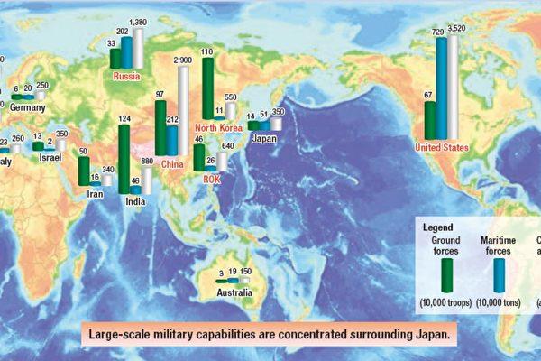中日軍力對比 結果令人驚訝