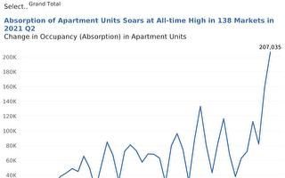 全美都会区 公寓入住率与租金变化