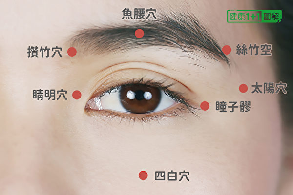 眼睛周圍的穴位有睛明穴、攢竹穴、魚腰穴、絲竹空穴、瞳子髎穴、四白穴、太陽穴等。(健康1+1/大紀元)