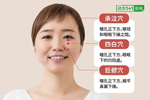 臉部蘋果肌有承泣穴、四白穴、巨髎穴等在胃經上的穴位通過。(健康1+1/大紀元)